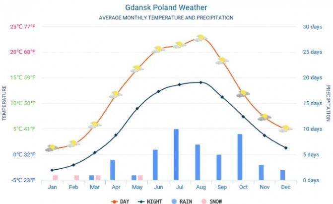 Погода в польше зимой, климат в польше зимой, архив погоды по городам
