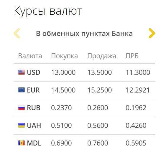 Какую валюту лучше купить сейчас?