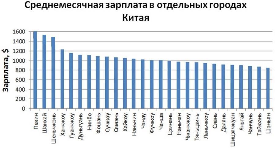 Средняя зарплата в китае в рублях, минимальная зарплата сегодня, средняя зарплата в пекине