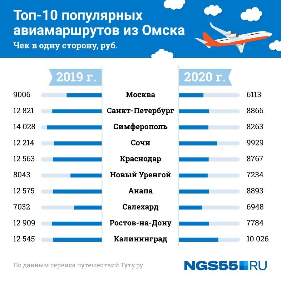 Размер пенсии в чехии для иностранцев в 2021 году