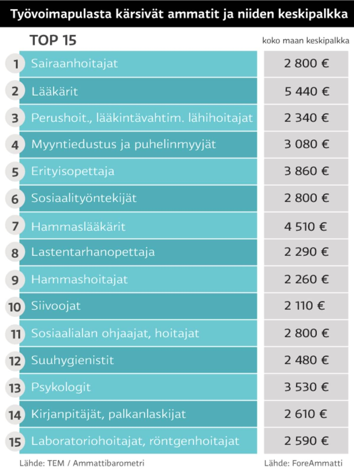 Средняя и минимальная зарплата в финляндии в 2020 году - оформление загранпаспорта