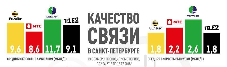 Какие операторы поддерживают esim в россии