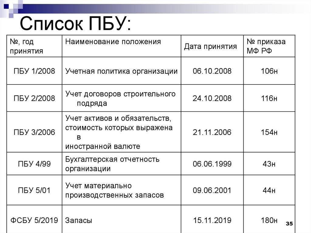 Бухгалтерский учет в чехии статья. как организован бухгалтерский учет в чехии