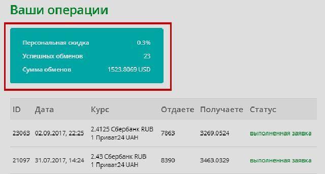 Как переводить деньги из россии в украину в 2021 году | 22taro