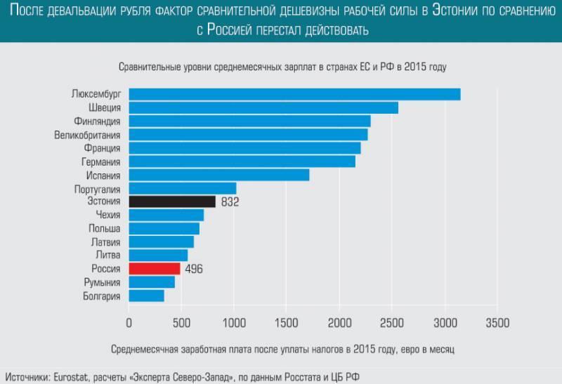 Жизнь в латвии 2021 году: уровень жизни, плюсы и минусы