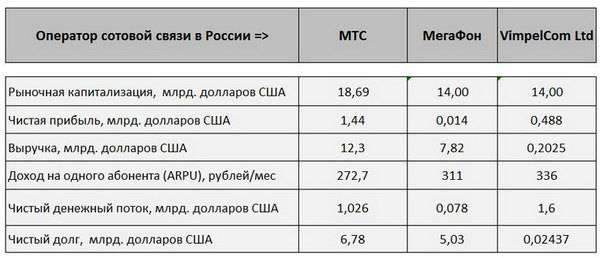 Все российские мобильные операторы: плюсы и минусы, оценки
