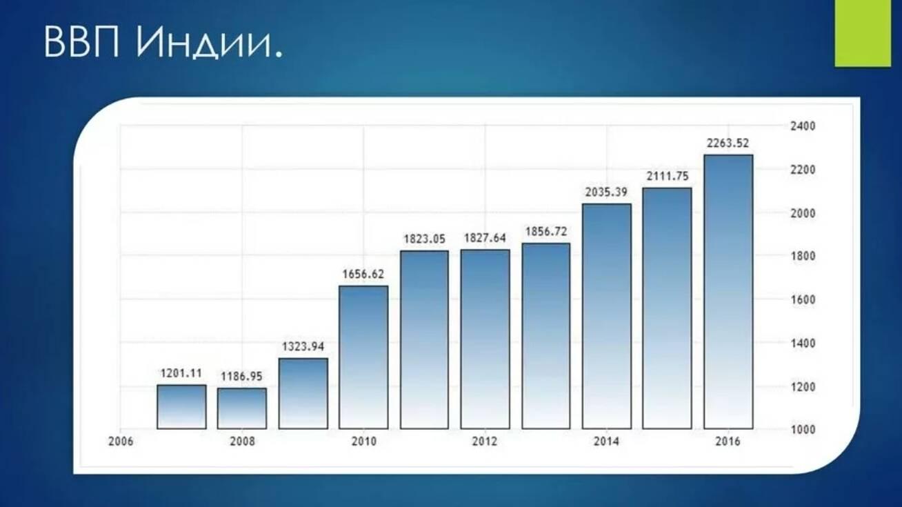 Ввп японии 2021 | на душу населения | структура
