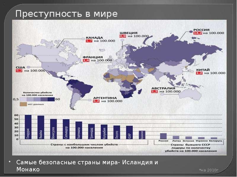 О статистике убийств в россии и сша. совсем немного