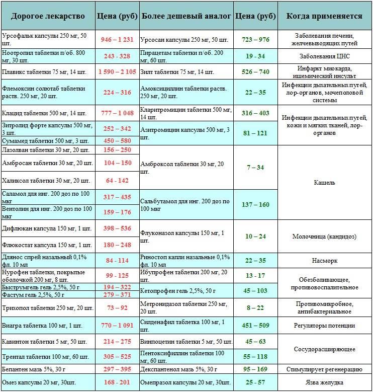 Аналоги лекарств в чехии: цена и как купить в аптеке в 2021 году