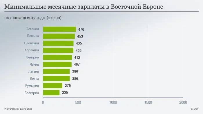 Зарплата в чехии в 2020 году
