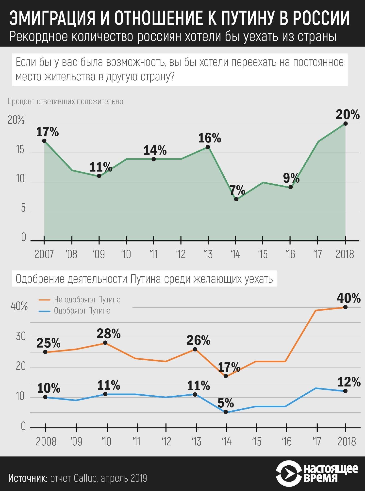 Статистика эмиграции из россии