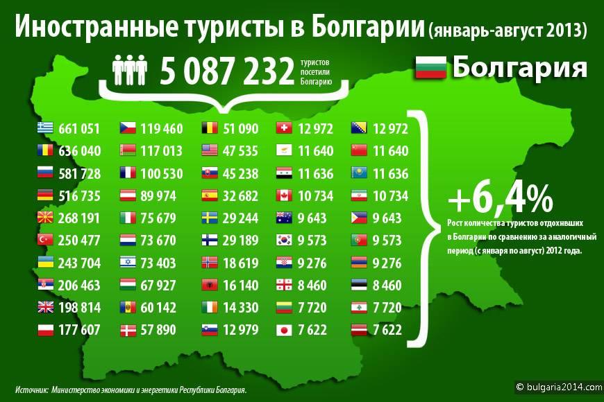 Уровень жизни в болгарии по сравнению с другими странами ес