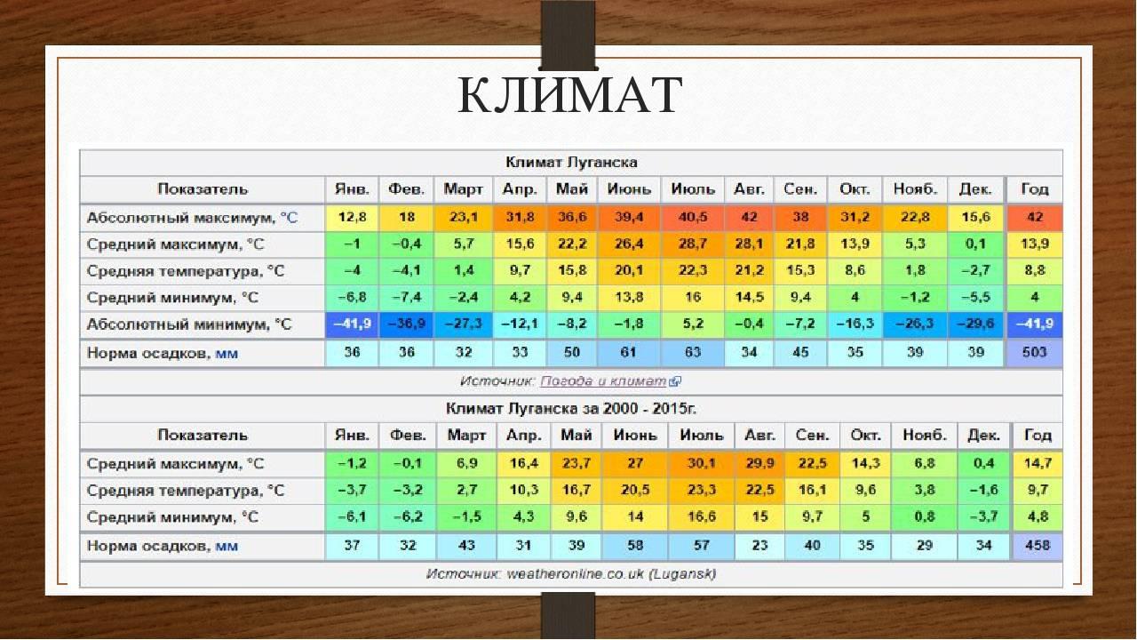 Температура воды в болгарии по месяцам