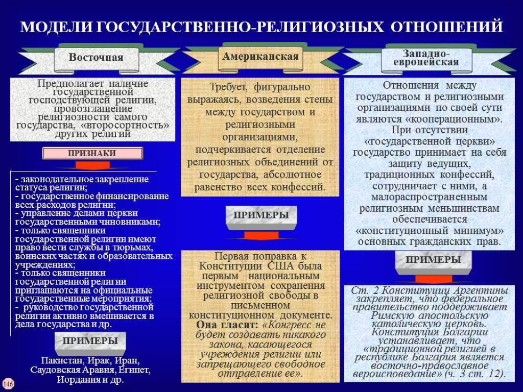 Религия в сша — википедия. что такое религия в сша