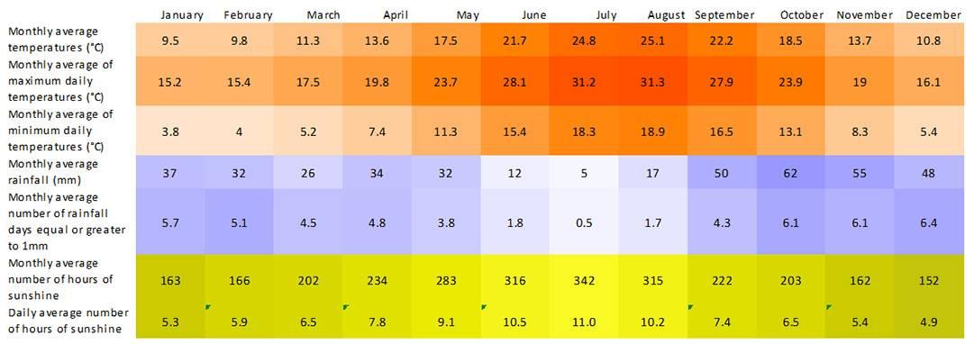 Климат и погода в испании в течение года