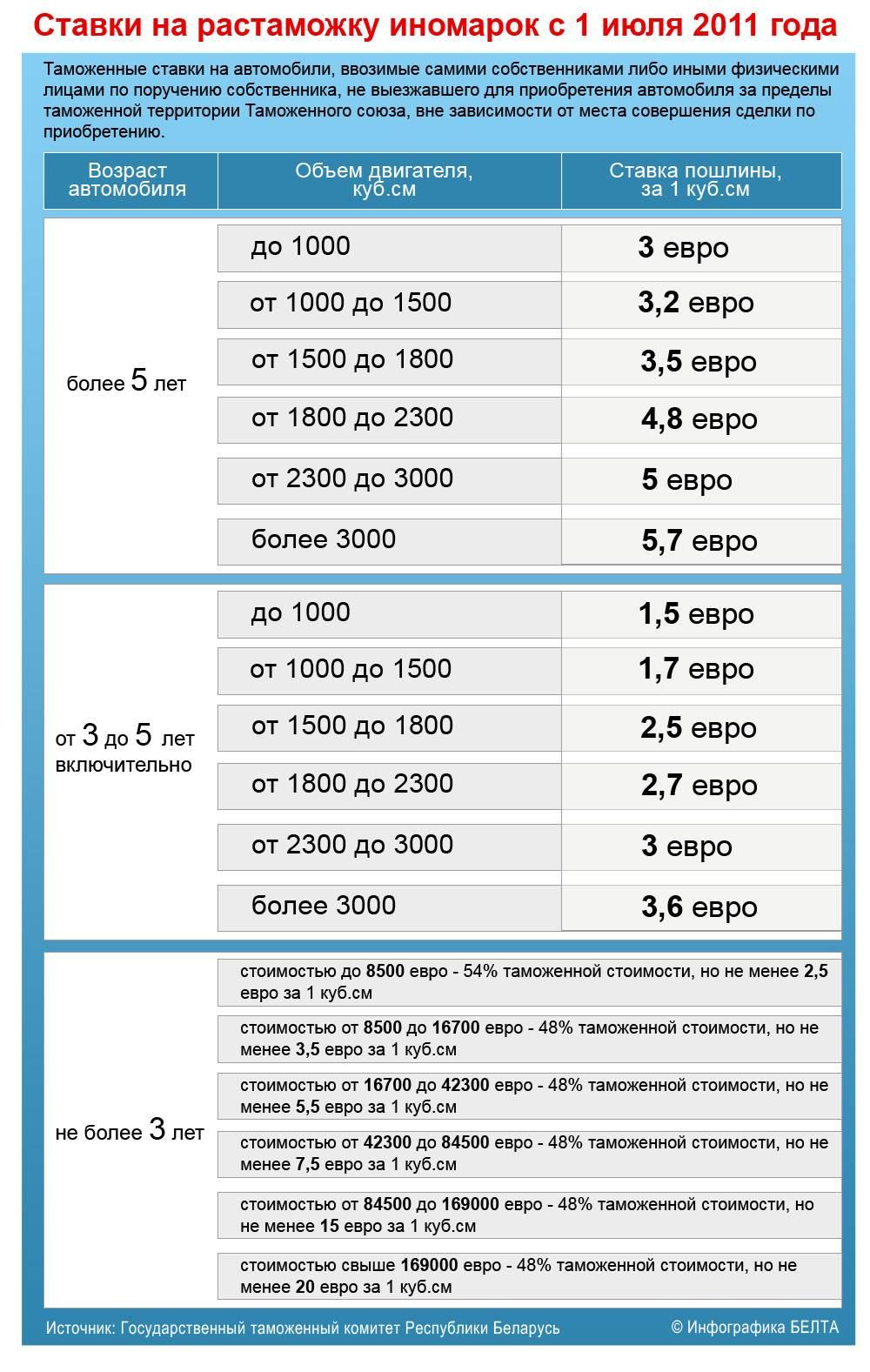 Сколько стоит растаможка авто из германии в 2021 году и как растаможить машину?