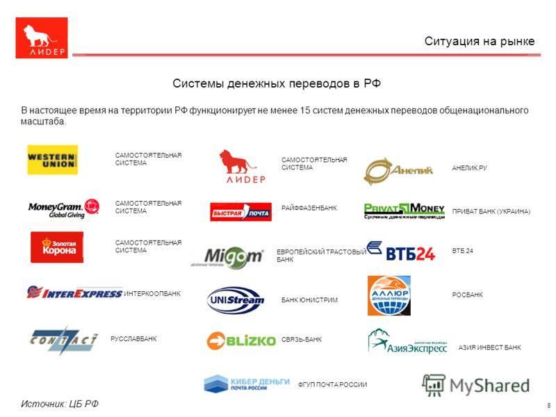 Большой обзор систем перевода денег по россии и за границу: где быстрее и выгоднее?