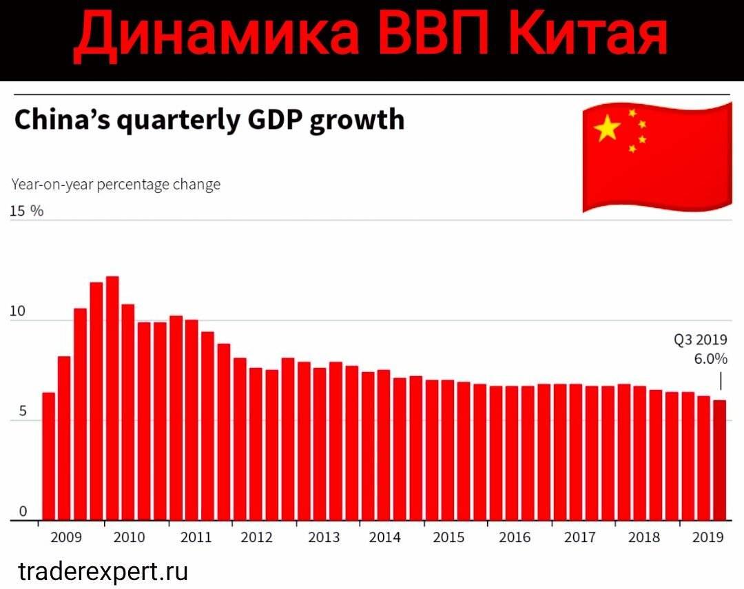 Ввп китая: объем, темпы роста, на душу населения, структура