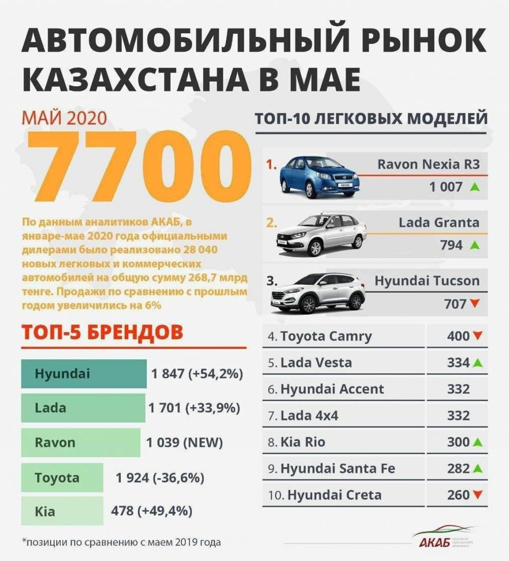 Растаможка автомобиля в 2021 году