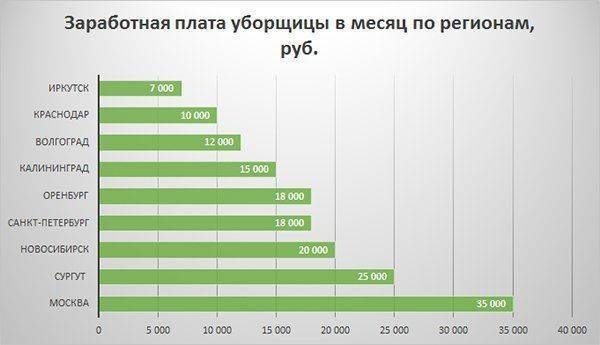 Средняя зарплата в турции в 2019 году: таблица по профессиям