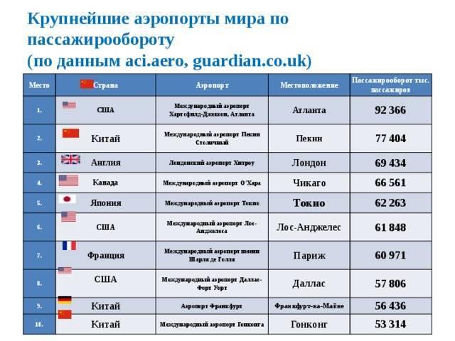Самые крупные аэропорты мира: какие входят в рейтинг
