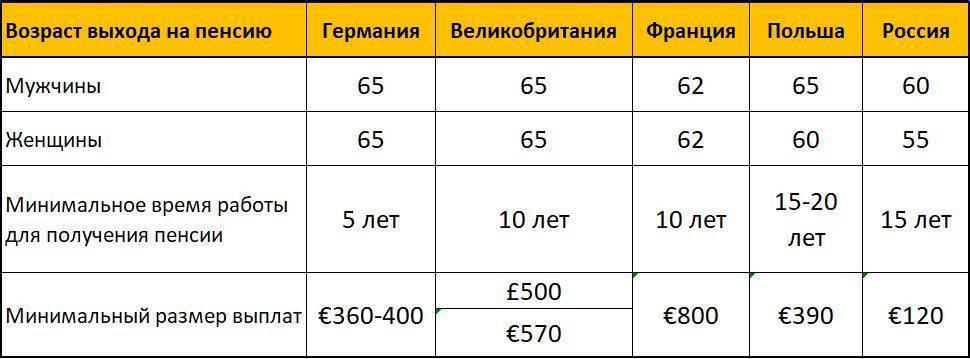 Пенсия в эстонии для иностранцев в 2021 году - sameчас