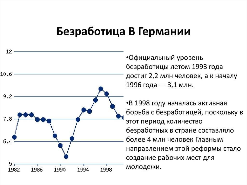 Уровень безработицы росстат: по годам, региону, возрасту