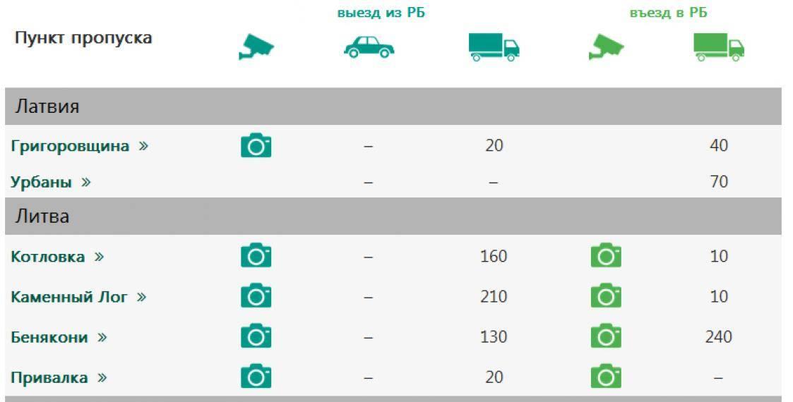 Веб-камеры и очередь на границе с польшей онлайн: какая сегодня ситуация на украинско- и белорусско-польском кпп