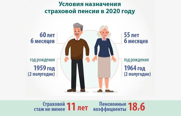 Средний размер пенсий по странам мира в 2021 году: таблица, статистика