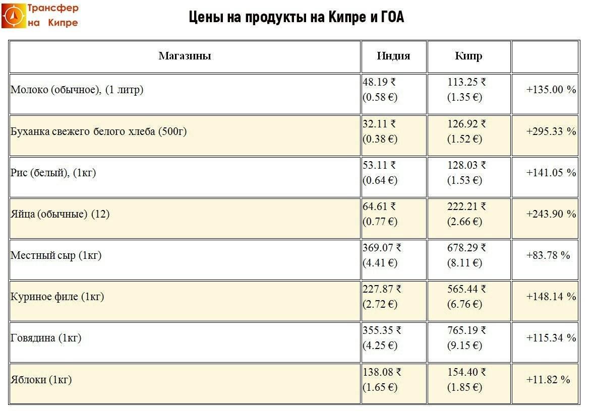Какие цены на Кипре в разных городах