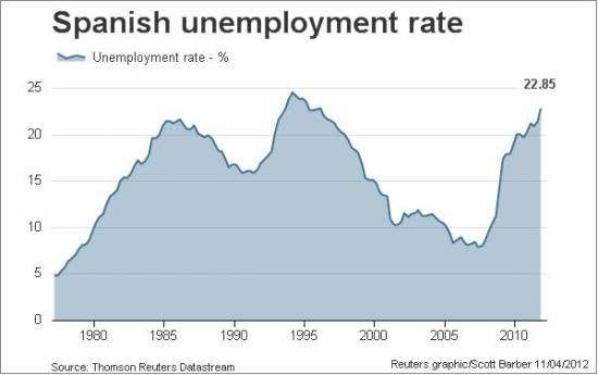 Средняя зарплата в испании по профессиям, уровень жизни