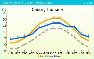 Погода в польше по месяцам, архив погоды в польше