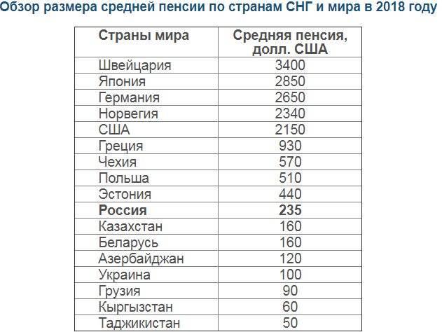 Сравнение размера пенсии и пенсионного возраста в россии и в разных странах мира