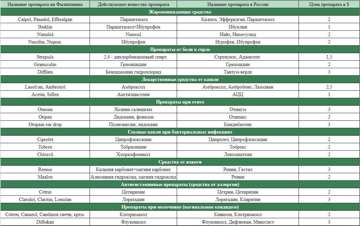 Онлайн аптеки в испания - каталог - список - руководство - pharmaciesworldwide