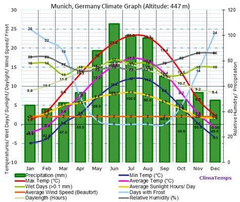 Климат и погодные условия в Мюнхене по месяцам