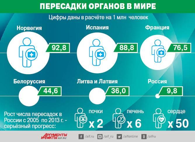 Трансплантология внутренних органов за рубежом. my-doktor.ru