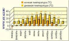 Солнечный берег зимой, весной, летом, осенью - сезоны и погода на солнечном берегу по месяцам, климат, tемпература