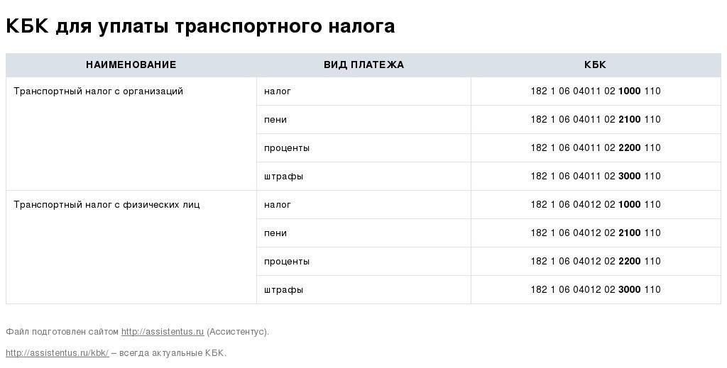 Нюансы налоговой системы латвии: самые актуальные налоговые ставки