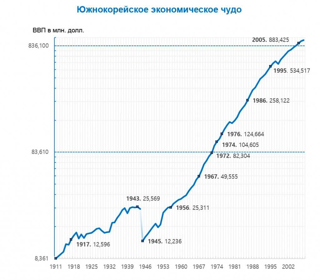 Экономика эстонской республики