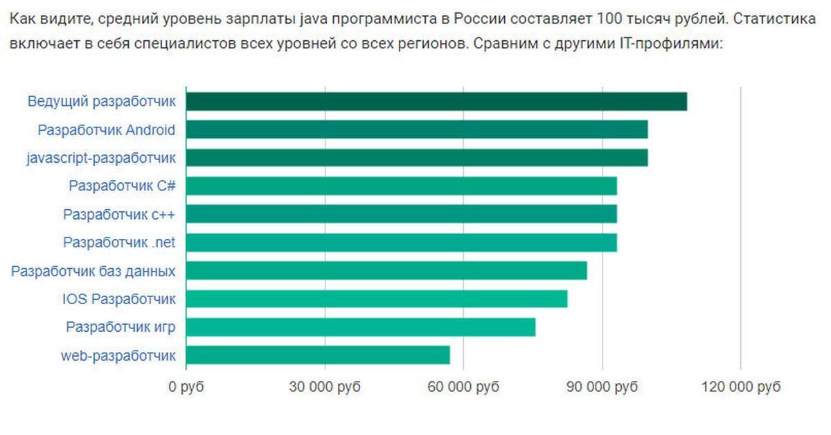 Работа программистом: сколько зарабатывают в ит за месяц, год в россии, сша и других странах