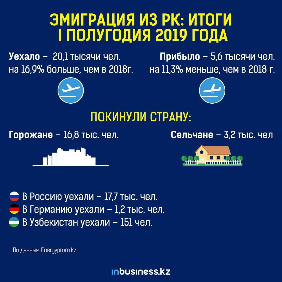 Как переехать в абхазию на пмж: способы эмиграции из россии в 2021 году, отзывы