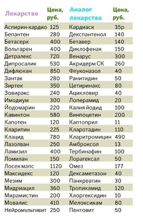 Покупаем лекарства в чехии: список симптомов на чешском • типичная чехия