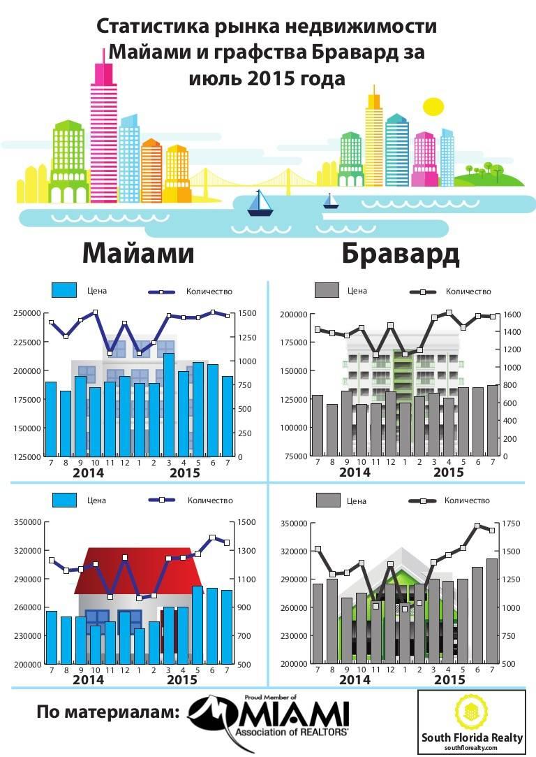Как зарабатывают русские в майами, сша. 5 интересных видов деятельности — иммигрант сегодня