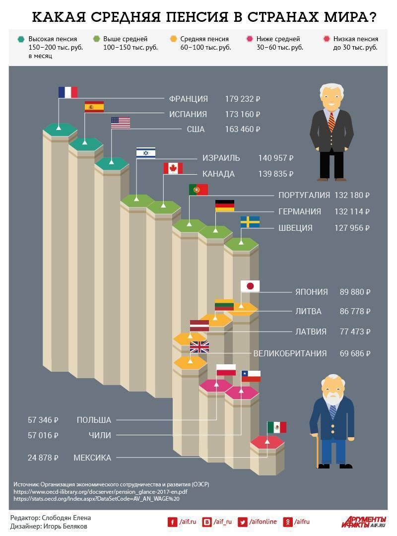 Пенсия в германии в 2021 году: минимальная, средний размер, возраст