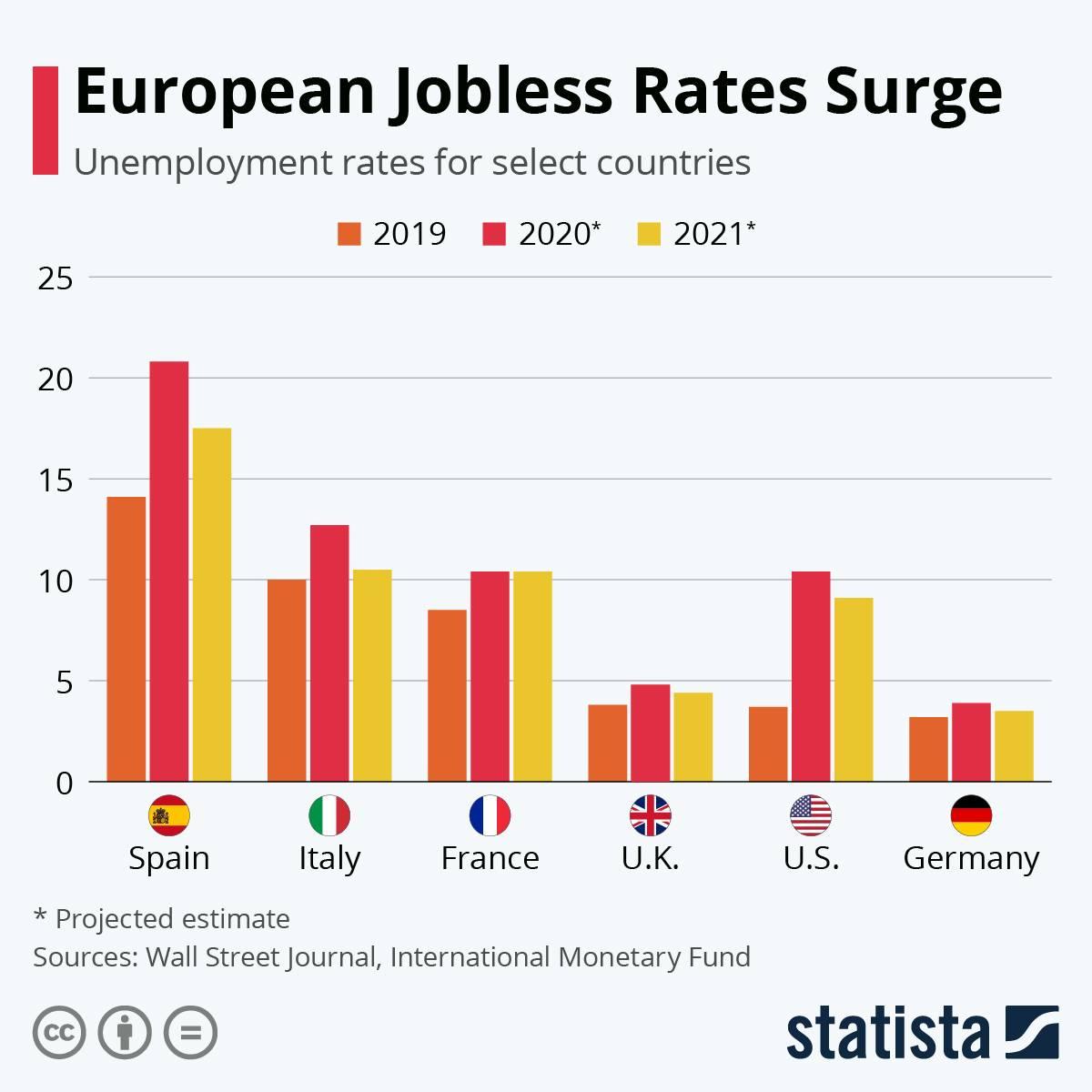 Уровень безработицы в германии 2020-2021 | take-profit.org