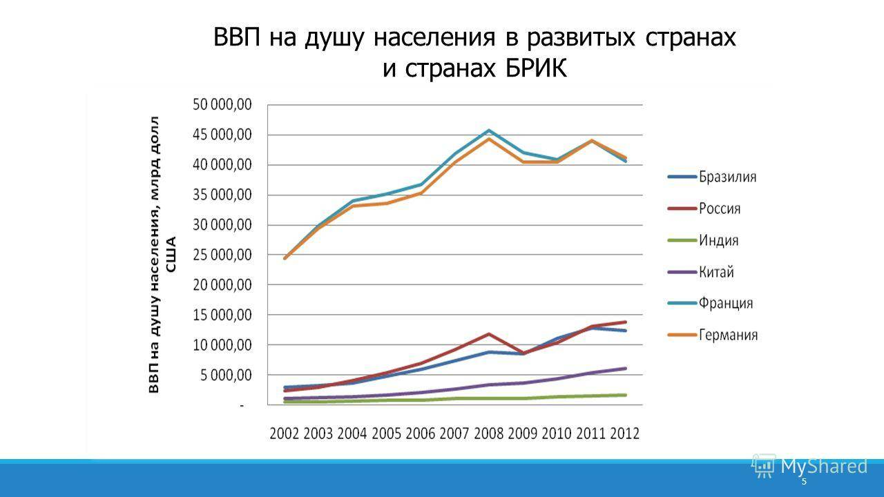 Ввп на душу населения в россии в 2019 году