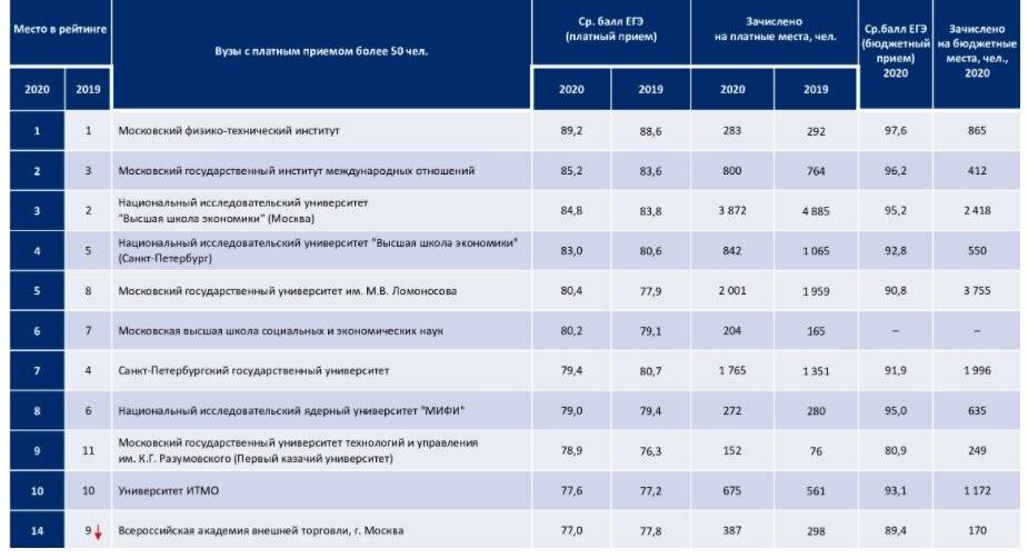 20 изменений при поступлении в вуз в 2021/22 учебном году