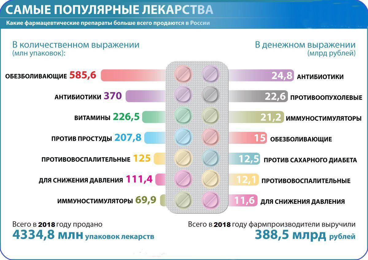 Лекарства в самолете: как собрать аптечку по правилам