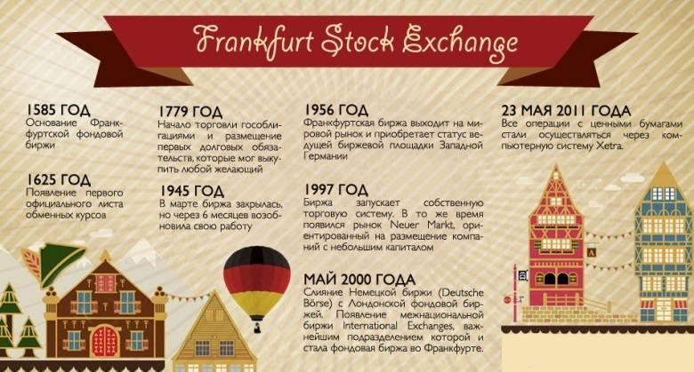 С чего начать и как правильно торговать на фондовой бирже