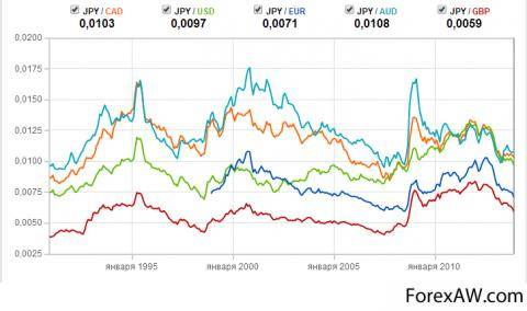 Валюта и деньги Японии